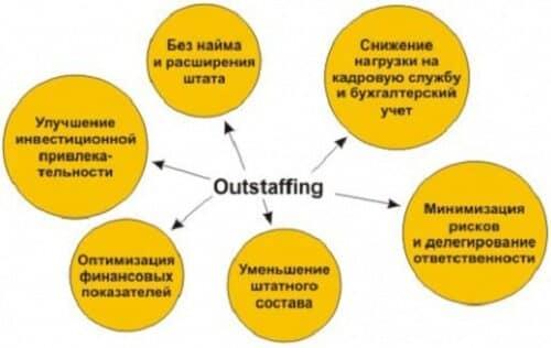 На схеме видны явные преимущества аутстаффинга