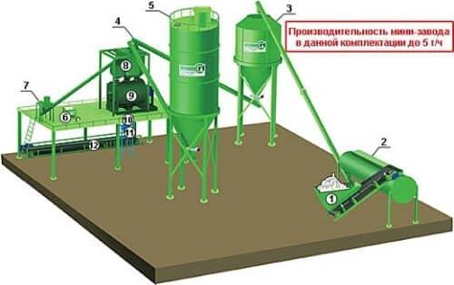 На рисунке пример мини-завода по производству сухих строительных смесей