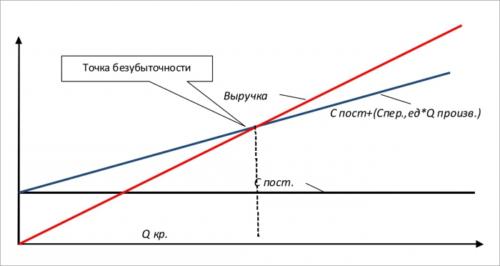 График расчета точки безубыточности