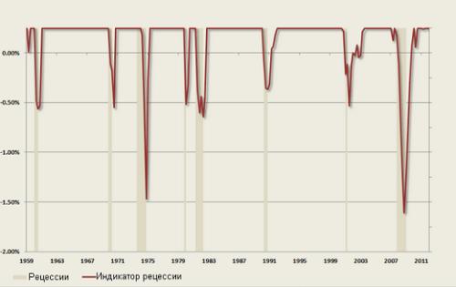 В период рецессии понижается уровень ВВП и повышается безработица