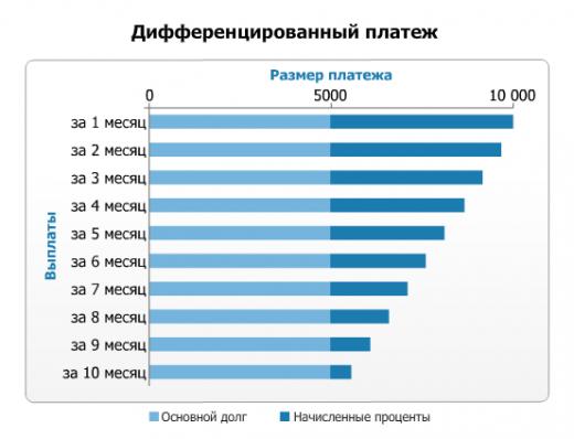 График дифференциального платежа на фото